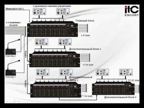 T-8000 Матричная система ITC ESCORT