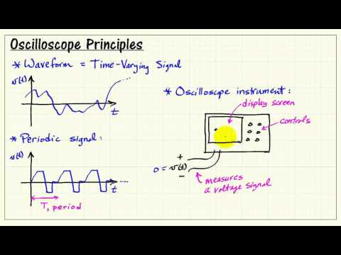 Oscilloscope principles