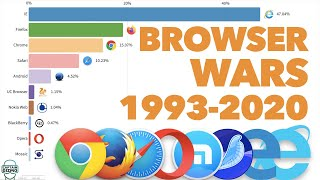 Most Popular Web Browsers 1993 - 2020