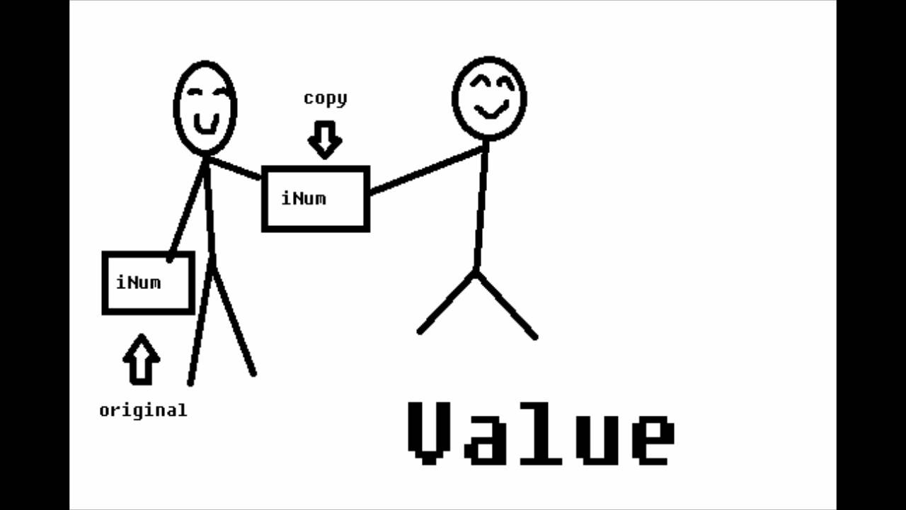 call by value in php