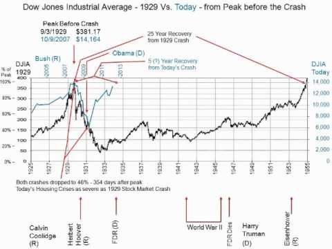 Dow Jones Industrial Average Analysis Today versus 1929 Stock Market Crash. - YouTube