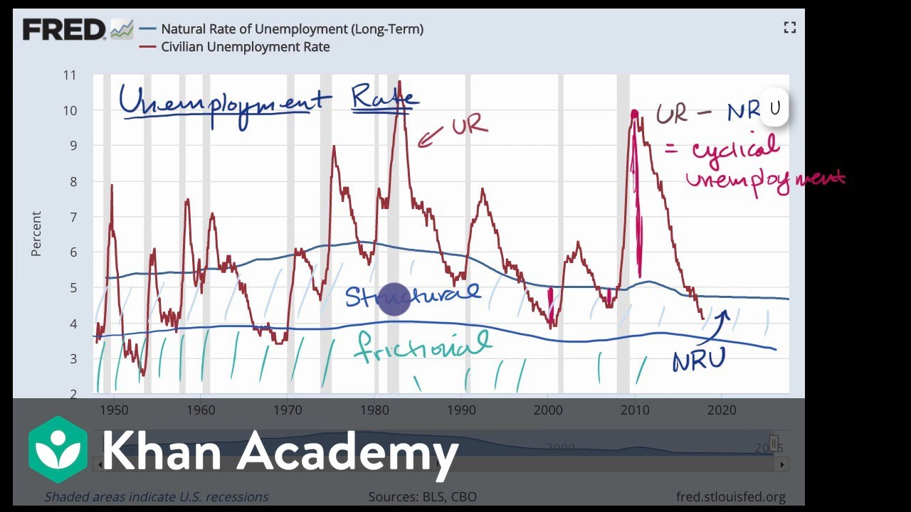 economics natural rate of unemployment It's an uncertainty that has huge economic how low can unemployment really go economists have no where the natural rate of unemployment.