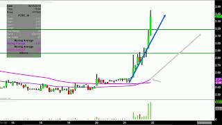 Fibrocell Science, Inc. - FCSC Stock Chart Technical Analysis for 06-21-18
