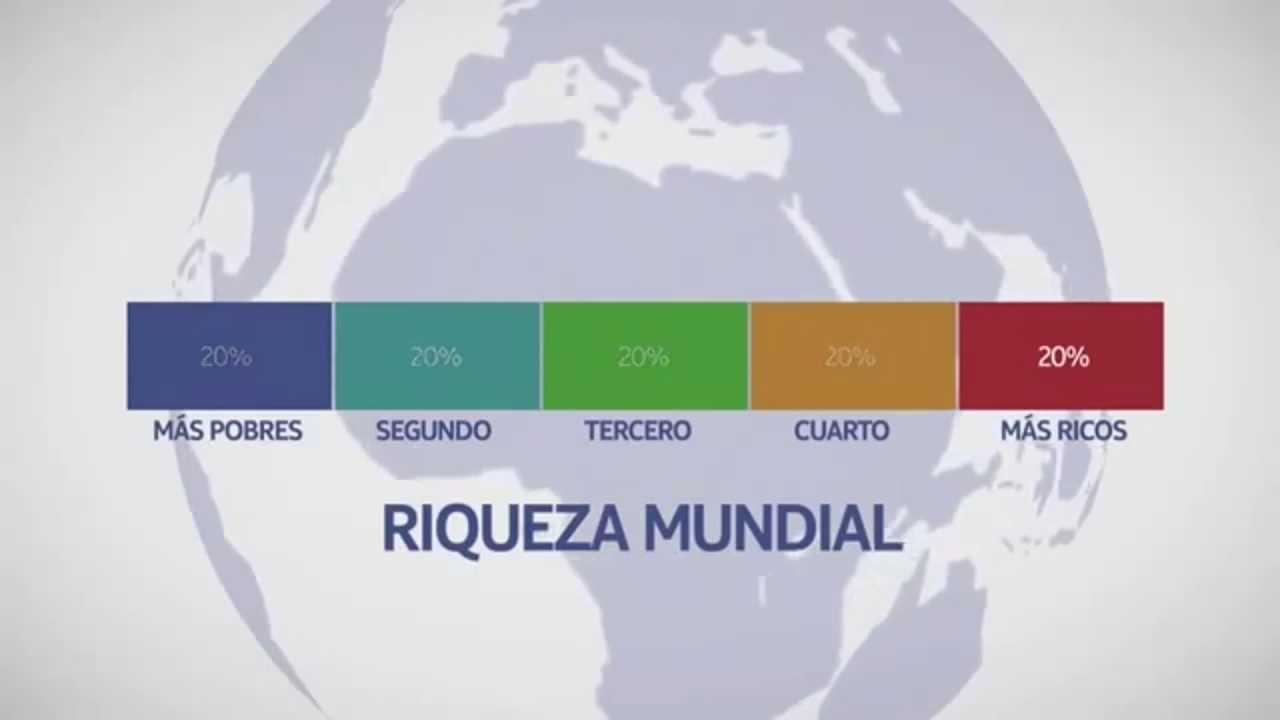 Desigualdad Mundial