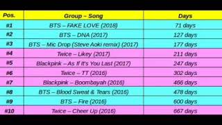 Top 10 fastest Kpop group MV to reach 250 million views on Youtube