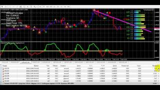 # 6 USD Forex live Trading and scalping real money 2016