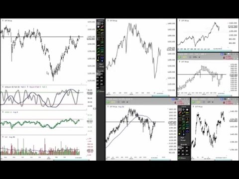 Market Update - Dow Jones - SP500 - Nasdaq - Russell - Gold And Silver