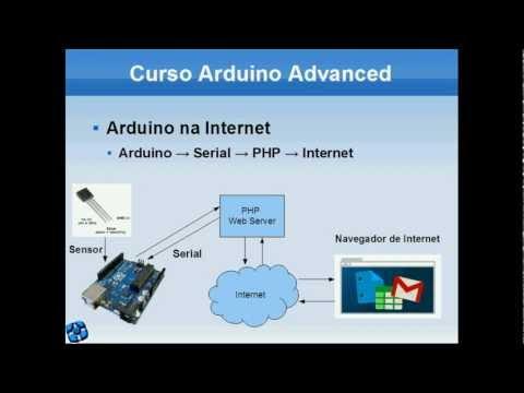 Arduino Yun ArduinoY Twitter
