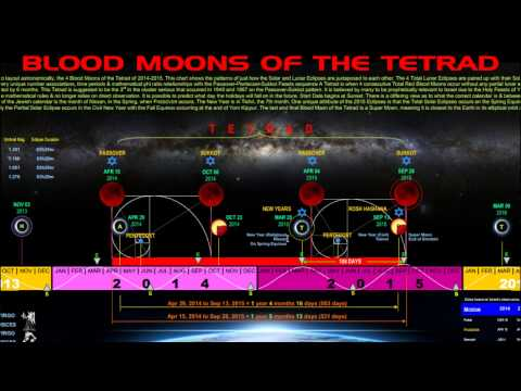 End Time Signs 2015: Jews Called to Israel Mid 'Blood Moon' Tetrad, 3/20 Equinox Eclipse