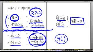 高校物理解説講義:「素粒子」講義5