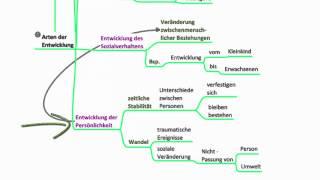Themen der Entwicklungspsychologie