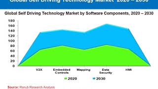 Self Driving Car Market Forecast