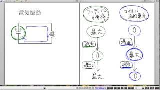 高校物理解説講義:「電気振動」講義3