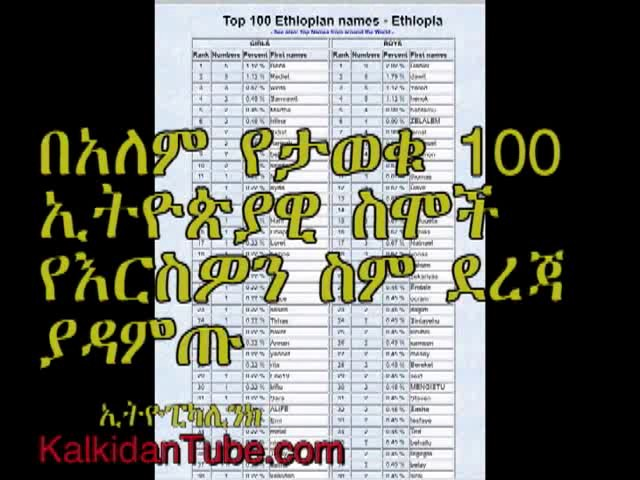 Top 100 Ethiopian names