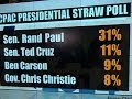 Star conservatives: Rand Paul and Ted Cruz on top in CPAC poll