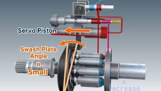 Değişken Deplasmanlı Pistonlu Tip Hidrolik Pompa (Variable Displacement Piston Pump)