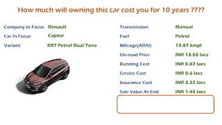 Renault Captur (RXT Petrol) Ownership Cost - Price, Service Cost, Insurance (India Car Analysis)