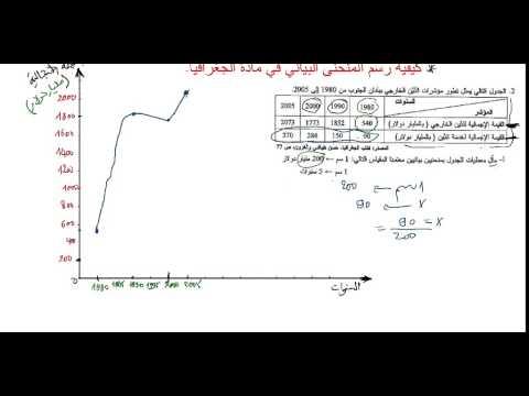 كيفية رسم المنحنى البياني في مادة الجغرافيا باك