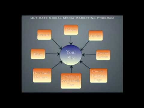 0 Social Media Marketing Depot   Social Media For Business