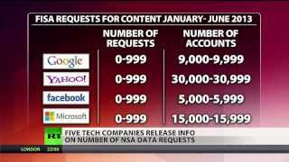 Tech companies reveal info on gov't data requests  (NSA)  2/5/14