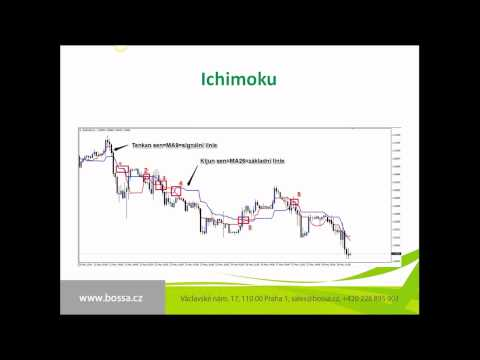 Technická analýza - Ichimoku