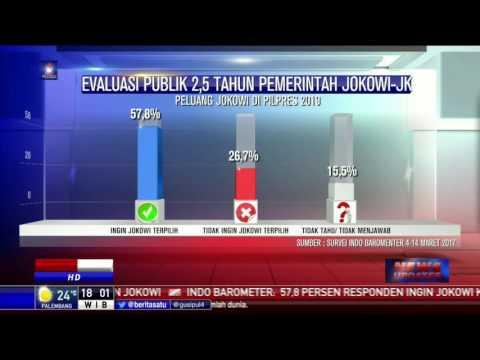 Survei Indo Barometer: Kepuasan Publik Atas Kinerja Jokowi 66,4 Persen