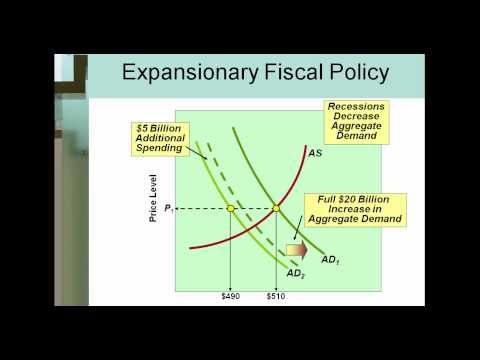 a research about expansionary fiscal policy Meanwhile, expansionary fiscal policy took the form of a p22-billion fiscal  study  the impact of accommodative policy before deciding to relax the stance further.
