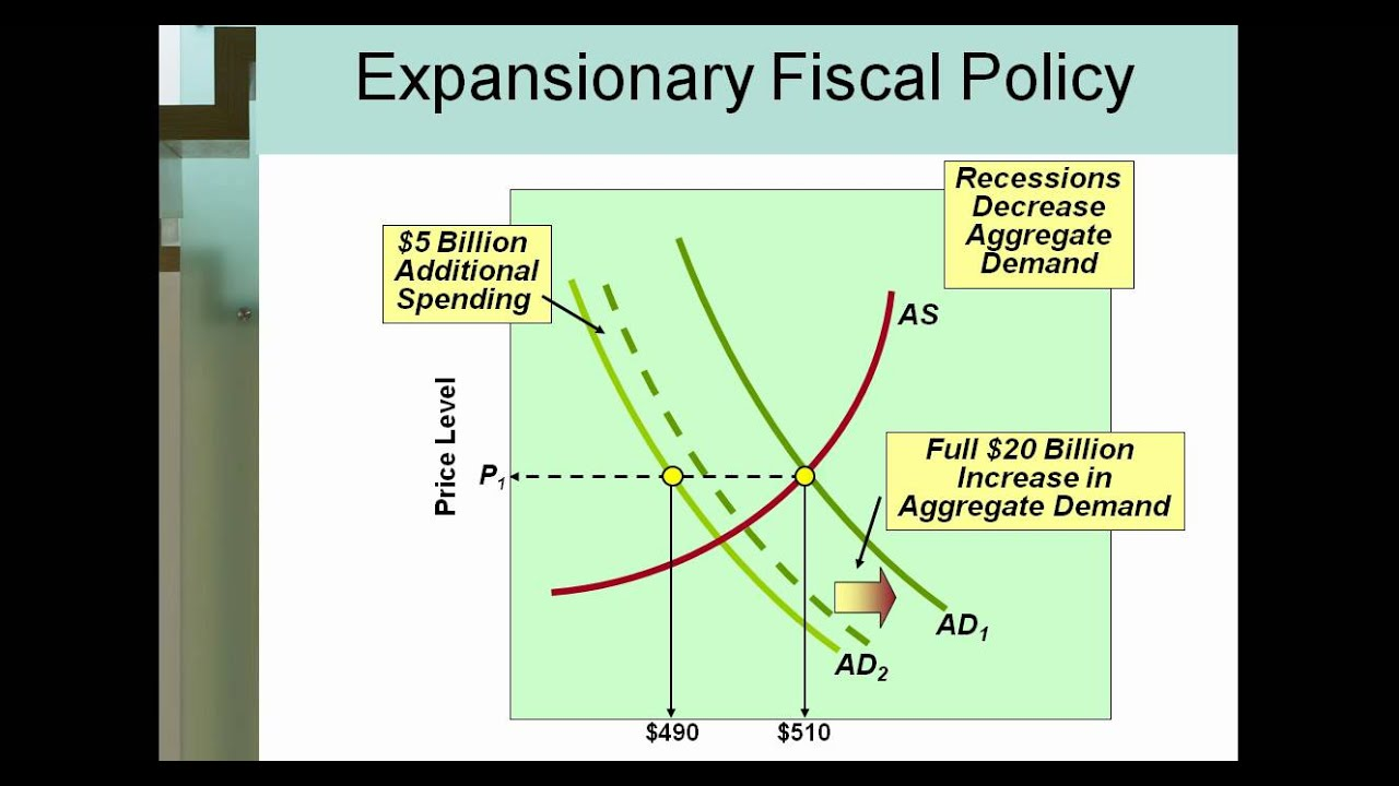 demonstrate the effect of expansionary monetary policy in the as ad model when the economy is below  Answer to demonstrate the effect of expansionary monetary policy in the as/ad model when the economy is: below potential output significantly above potential.