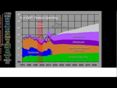 Deficits & the Debt