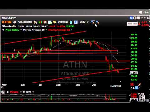 ACTG, PAY, TGH, TITN -- Stock Charts - Harry Boxer, TheTechTrader.com