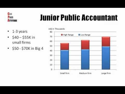 Accountant & CPA Salary Trend