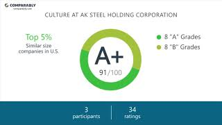Working at AK Steel Holding Corporation - May 2018
