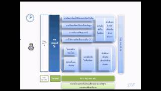 Couse concepts. English for computing. [For Thai learners]
