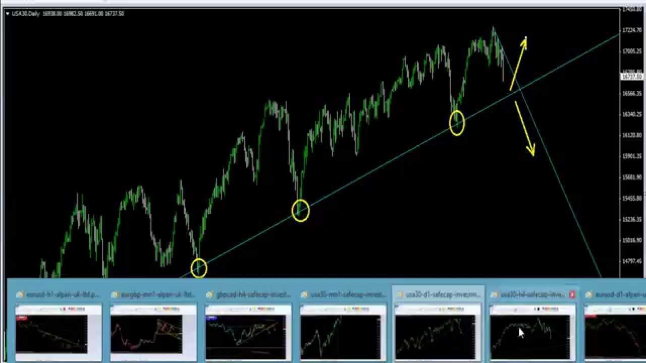 Ideas de trading forex