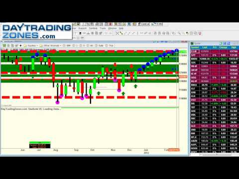 support-and-resistance-indicatoreminidaytradingforex-march-3rd-2012.html