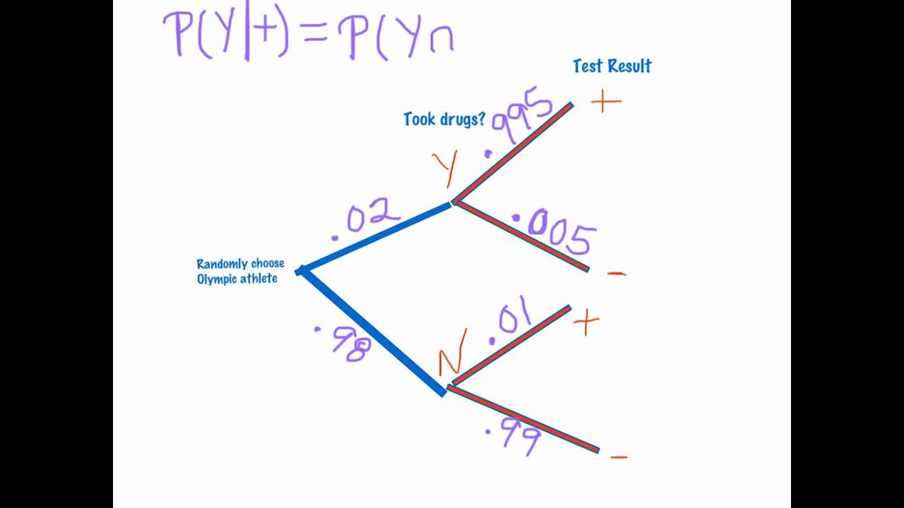 conditional probability tree diagrams youtube. Black Bedroom Furniture Sets. Home Design Ideas