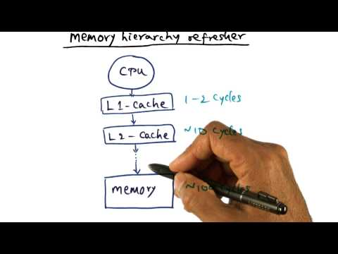 Memory Hierarchy Refresher - Georgia Tech - Advanced Operating Systems