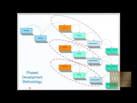 methodology system development life cycle sdlc