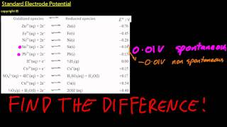 19.1 Calculate cell potentials using standard electrode potentials  [HL IB Chemistry]