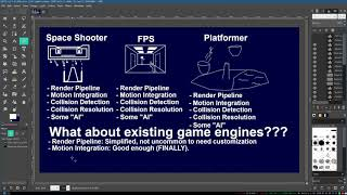 #11.5 3D Game Programming Tutorial Bonus: How Current Game Engines Handle the High-Level Elements