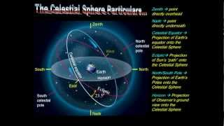 Earthly Cycles Part 1