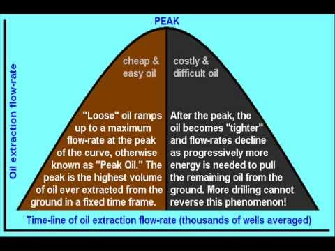 """Crude"" explanation of Peak Oil (tighter deposits, shrinking output)"