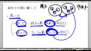 高校物理解説講義:「素粒子」講義6
