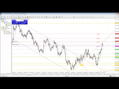 AUDUSD Pin Bar and GBP general Elections !! Trading For Living !! Trading For Living !!