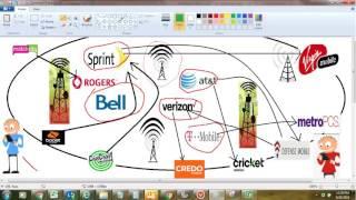 MVNO - Mobile Virtual Network Operator