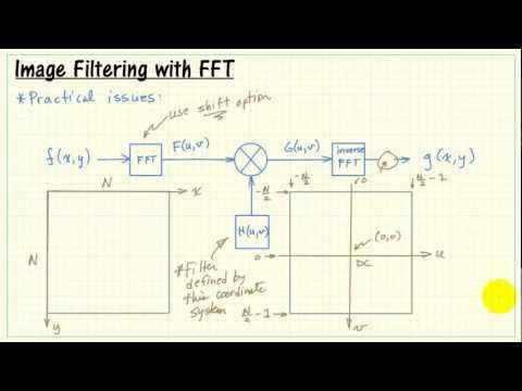 Image filtering with 2-D FFT