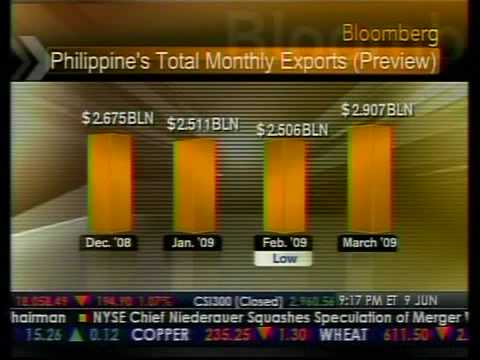 Philippines Export Numbers - Bloomberg