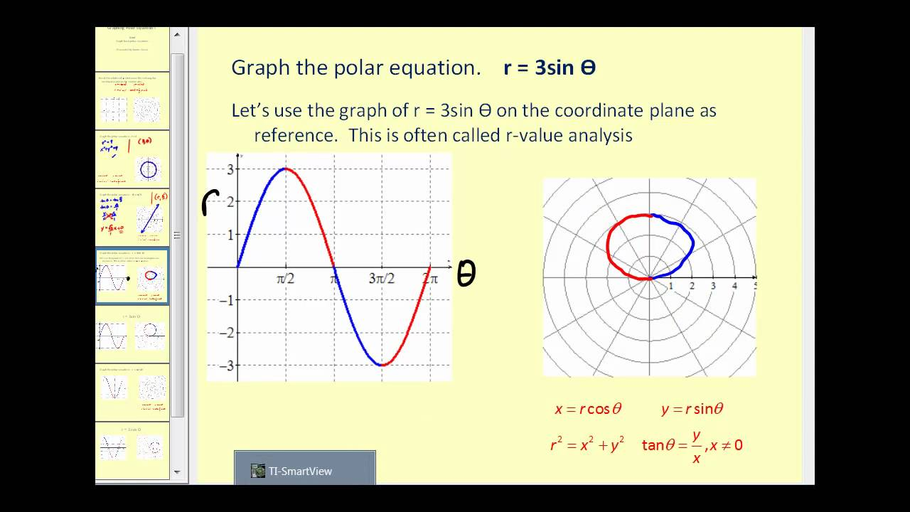 Graphing Polar Equations I