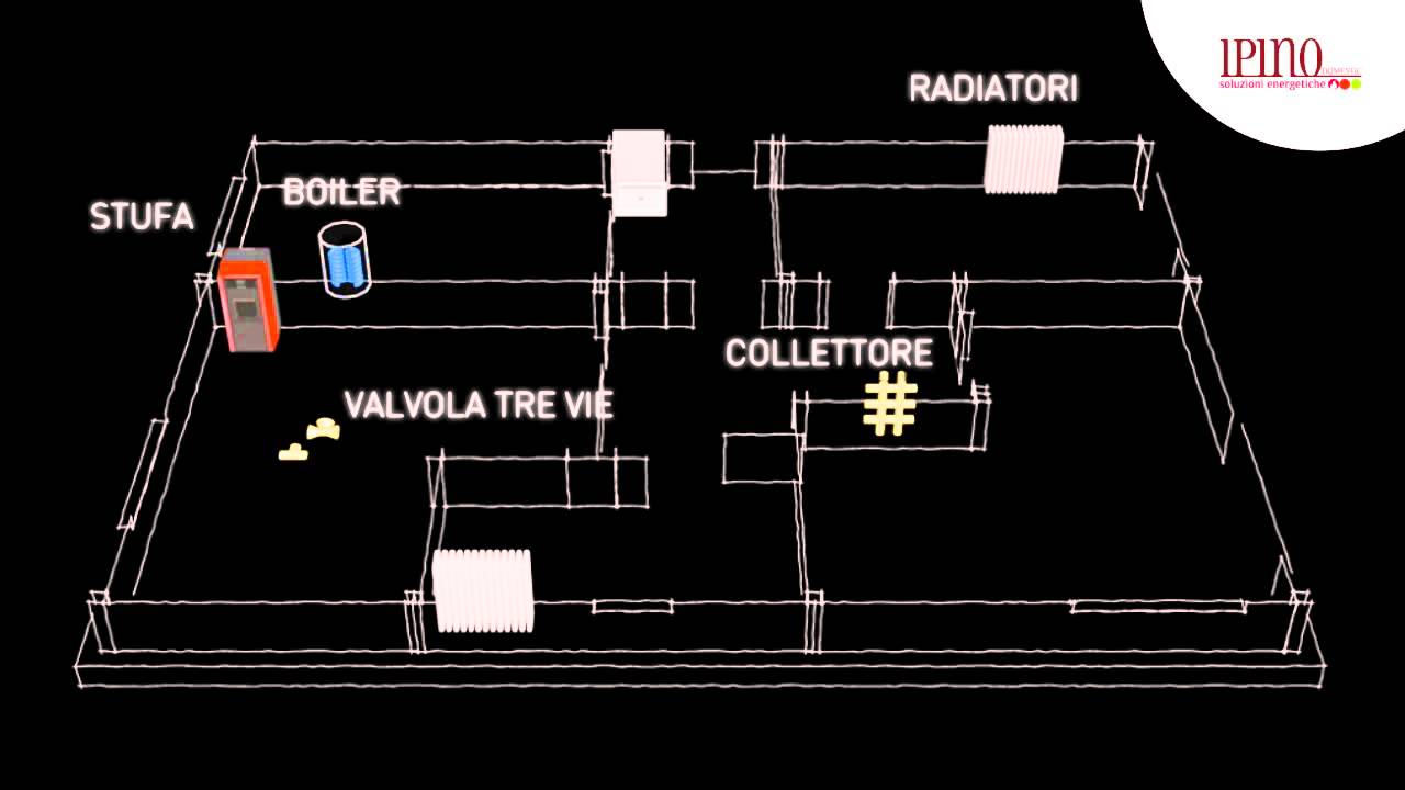 Impianto di riscaldamento con termostufa a legna e pellet ad acqua youtube - Stufe fai da te ...