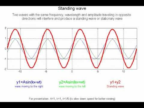 Standing Wave Animation Standing Wave Animation